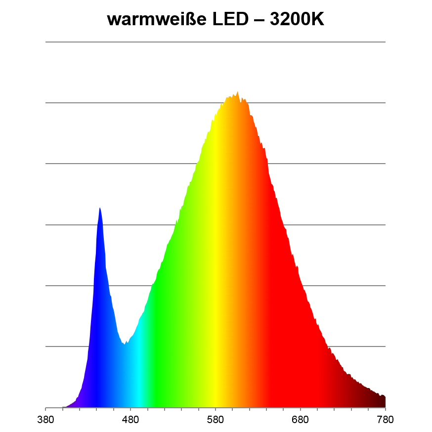 Spektrum warmweiße LED