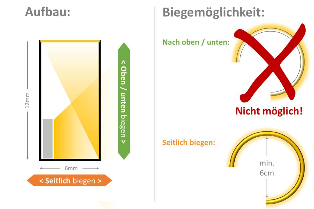 Aufbau eines Neonflex-LED-Streifen mit horizontaler Biege-Orientierung