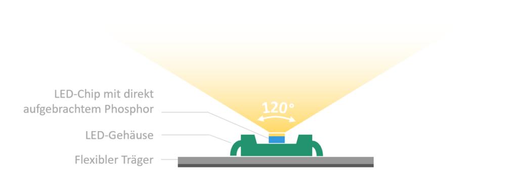 Aufbau normaler LED-Streifen