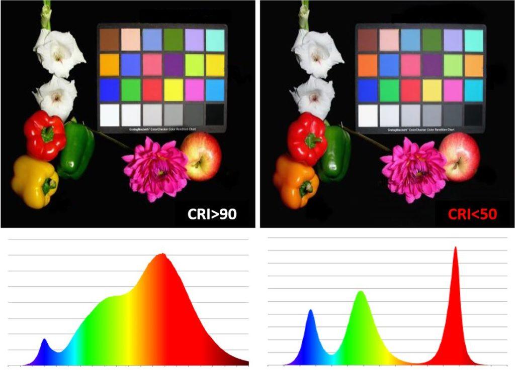 Vergleich CRI Farbwiedergabe